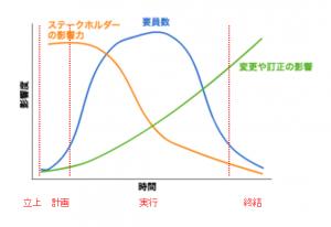 プロジェクトの作業工数について