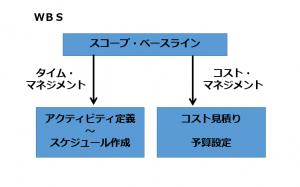 スコープ・ベースラインとタイム・マネジメント、コスト・マネジメントの関係図