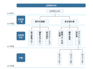 成果物型の WBS 図