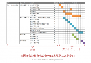 カレーライスの WBS図