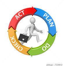 PDCAの図 ( Plan Do Check Action )