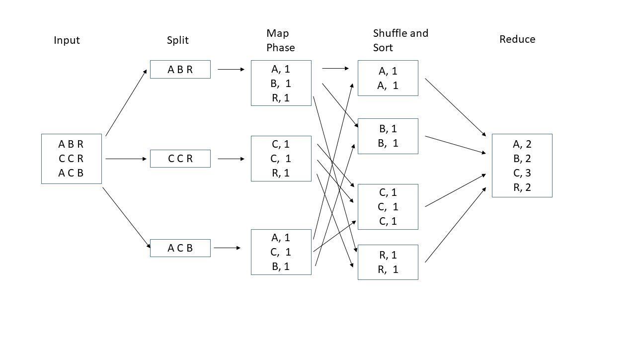 MapReduce の説明
