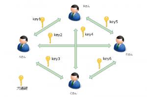 共通鍵暗号化方式