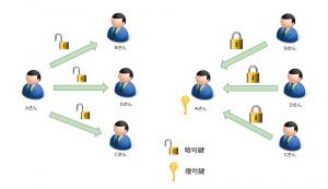 公開鍵暗号化方式