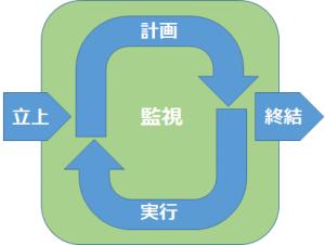 立上、計画、実行、監視、終結の関係図
