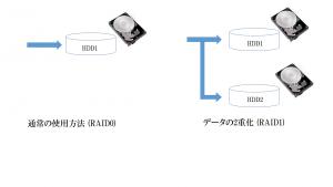 HDD RAID1 の構成図