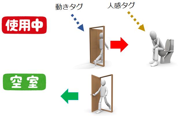 動きタグと人感タグを組み合わせたトイレカウンター