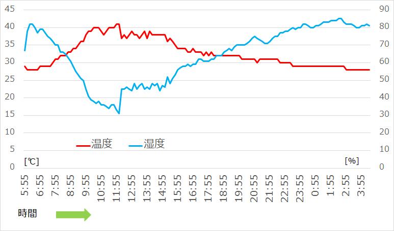 温度[℃]と湿度[%]の日変化 (横浜市内)