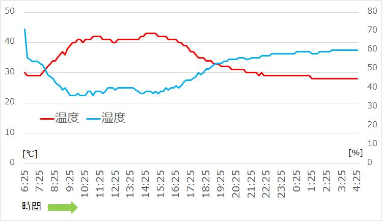 気温[℃]と湿度[%]の日変化 (横浜市内 車中観測)