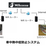 ラズベリーパイで作る車中用熱中症防止システムの紹介 ( IoT システム導入)