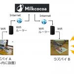 ラズベリーパイで作るトイレ空室情報システム (IoT 照明判定編)