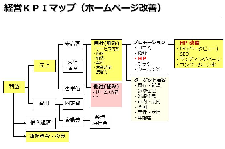 経営KPIマップ(ホームページ改善)